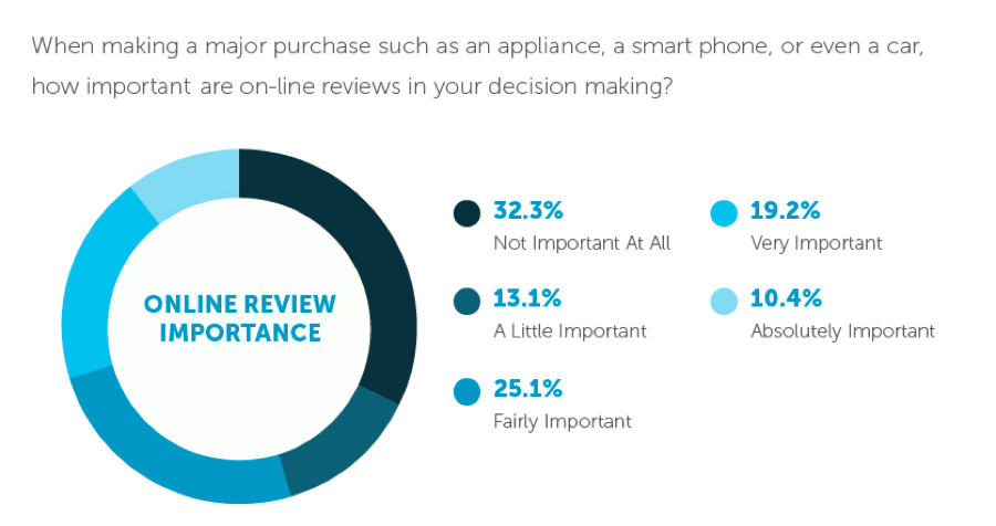 online-review-importance