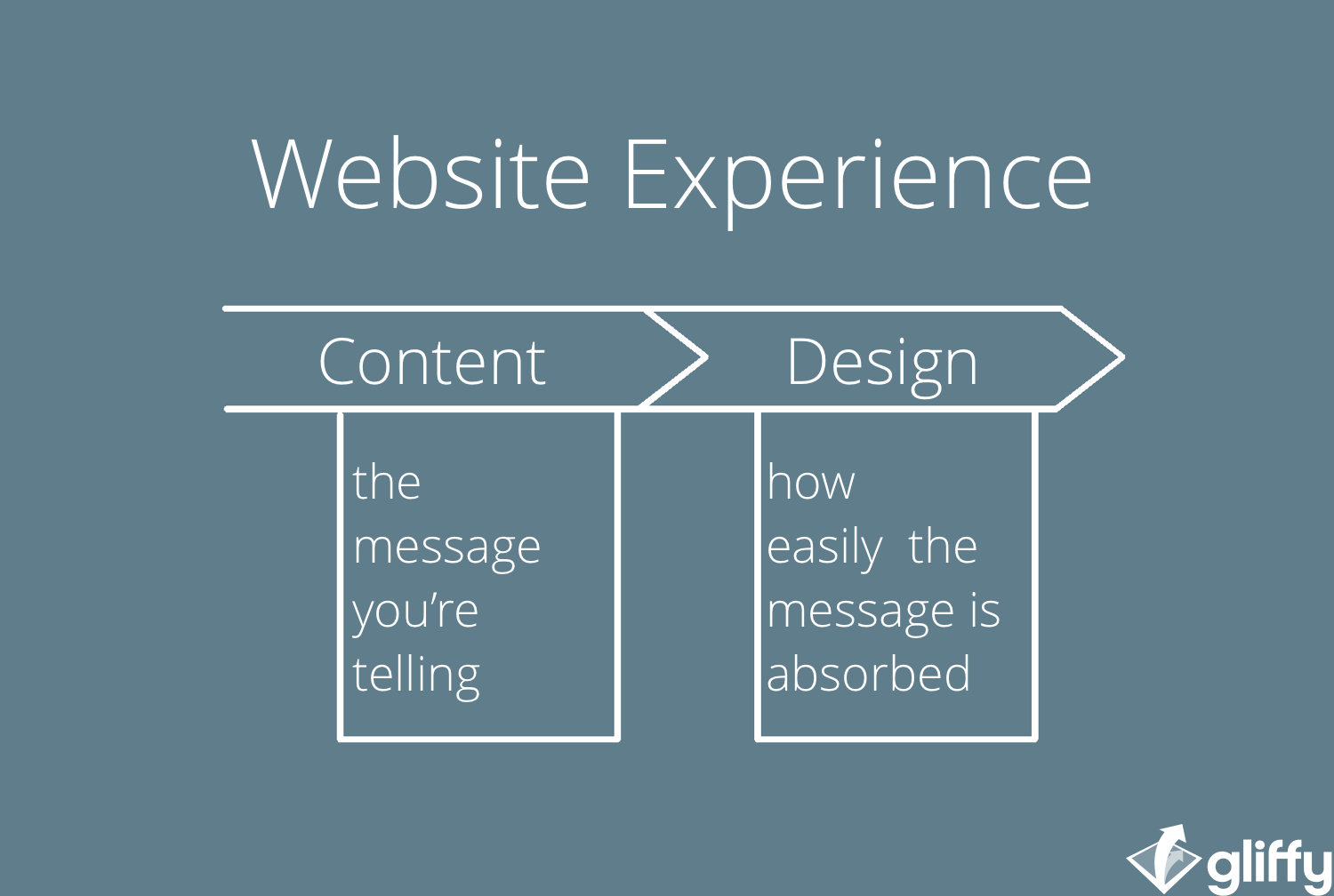 Website Experience