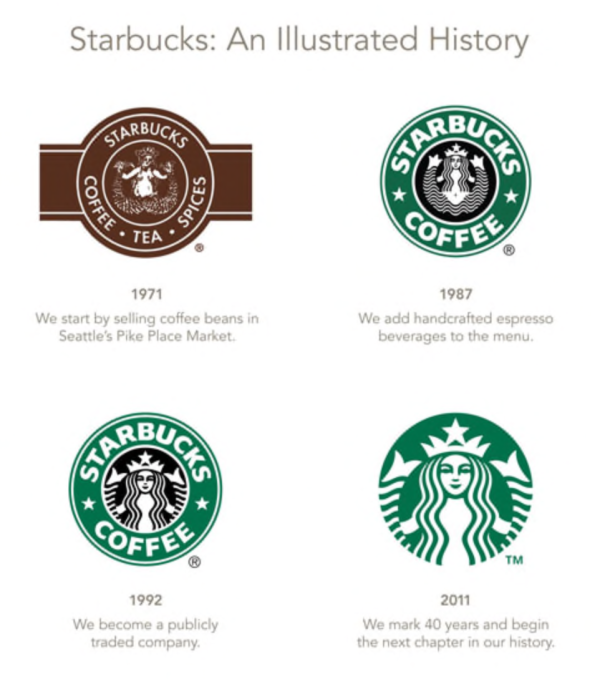 The evolution of a well-known logo: Starbucks