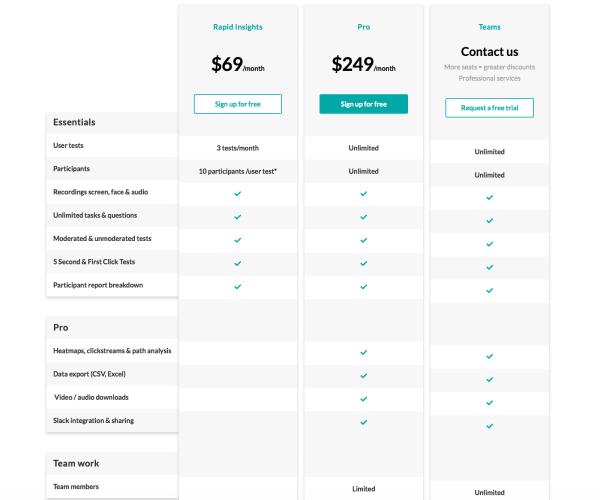 Loop11 pricing chart