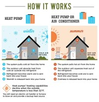 AC Units VS Heat Pump VS Dual Fuel Packaged System VS Furnace