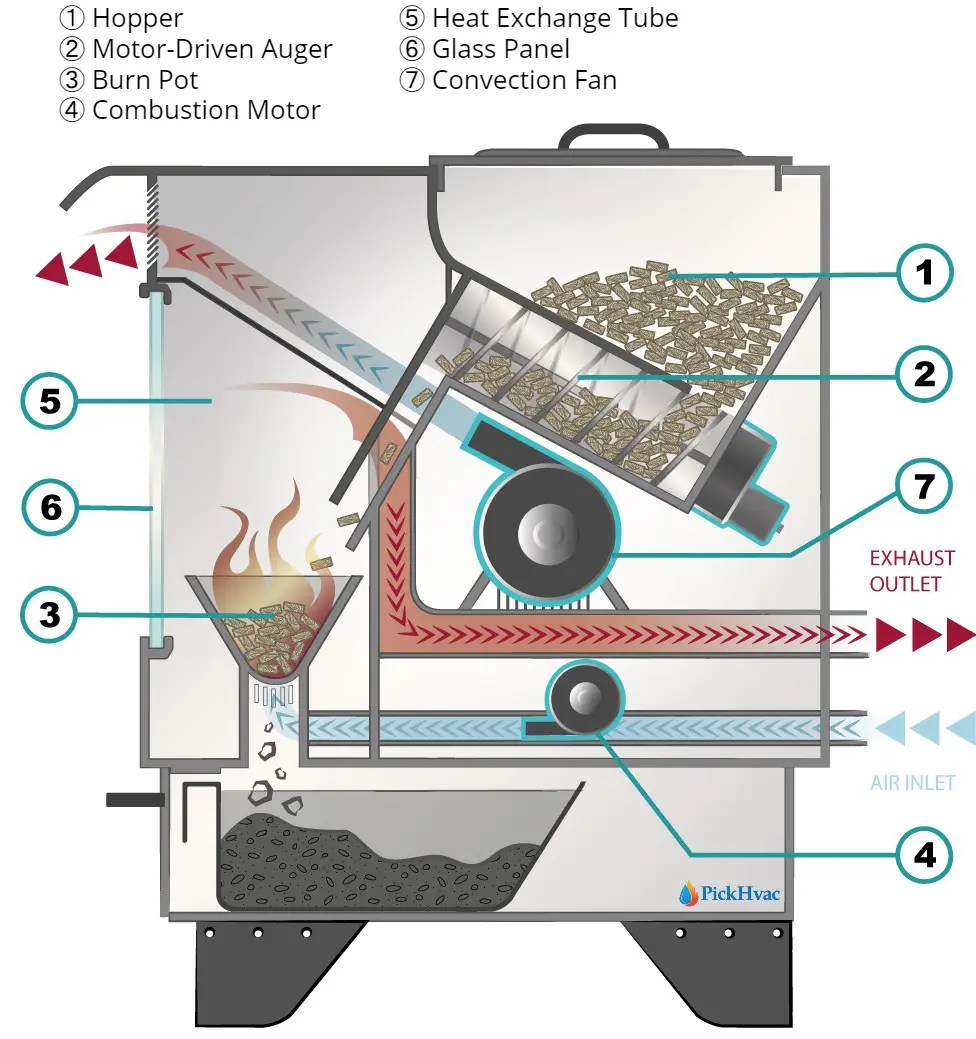 how does a pellet stove work pickhvac