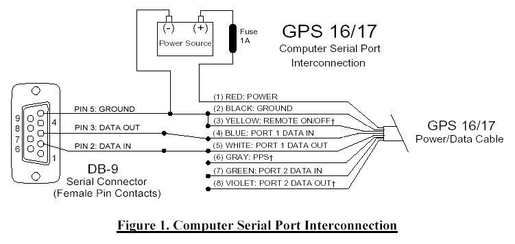 Garmin 17 Gps Wiring Diagram Global Positioning Systems