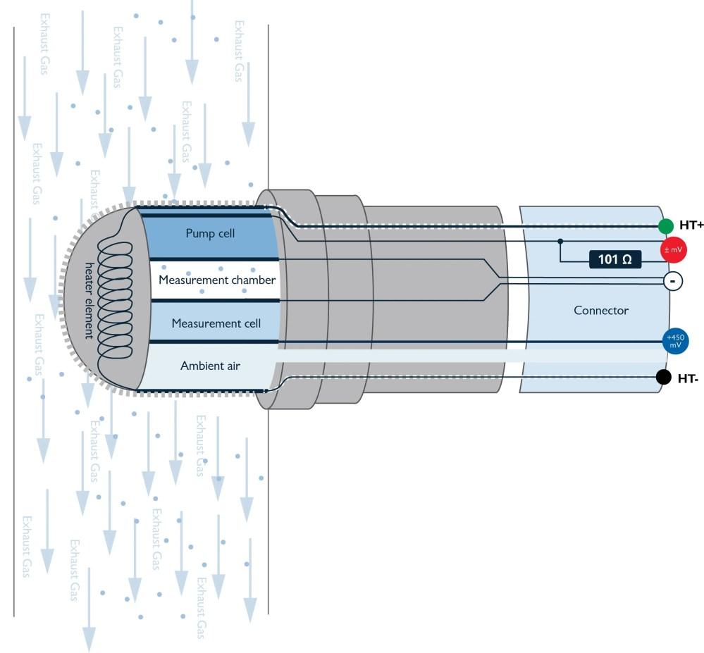 medium resolution of bosch o2 wire diagram 4 wiring diagram basic bosch o2 sensor wiring likewise bosch 4 9 lsu wideband oxygen sensor