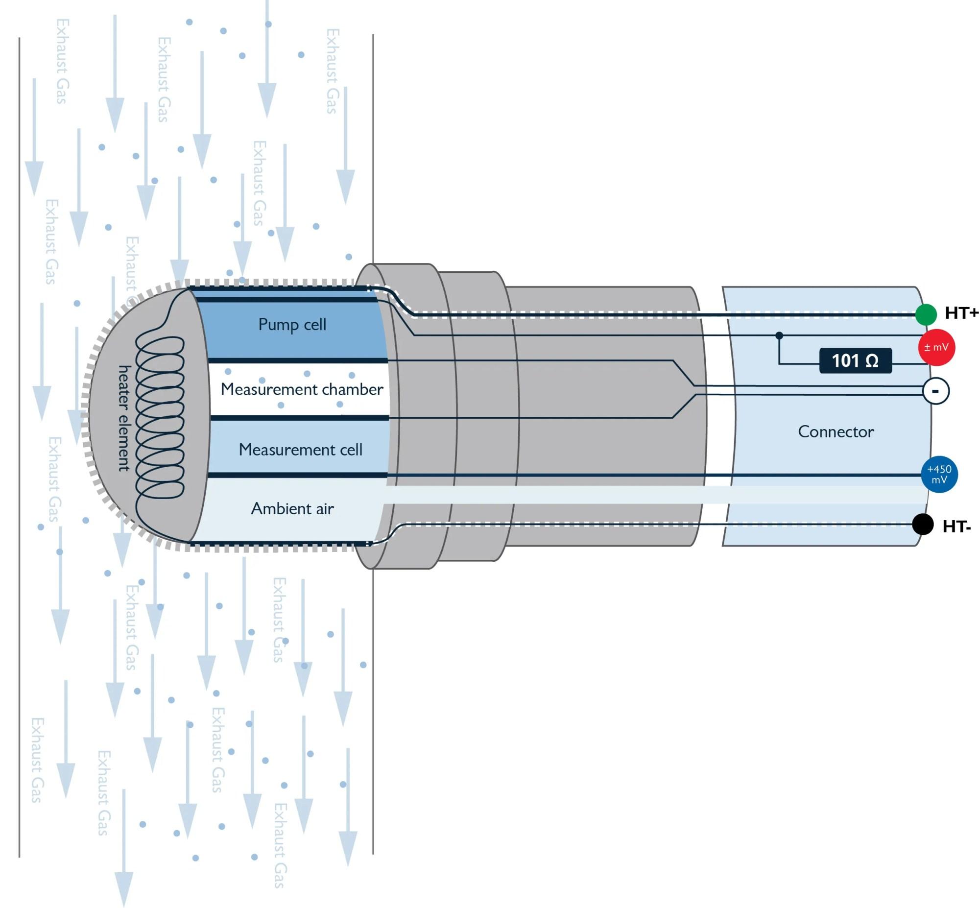 hight resolution of bosch o2 wire diagram 4 wiring diagram basic bosch o2 sensor wiring likewise bosch 4 9 lsu wideband oxygen sensor
