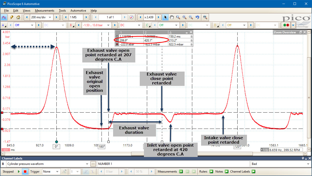 hight resolution of  cylinder while the intake valve remains closed the result of no air entering the cylinder is low peak cylinder pressure compression given there is