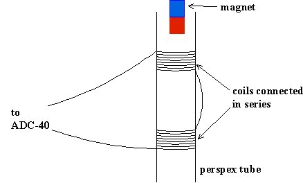 Experiment to measure the acceleration due to gravity on a