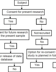 Figure flowchart of the consent process for genomic research also view image rh picronline