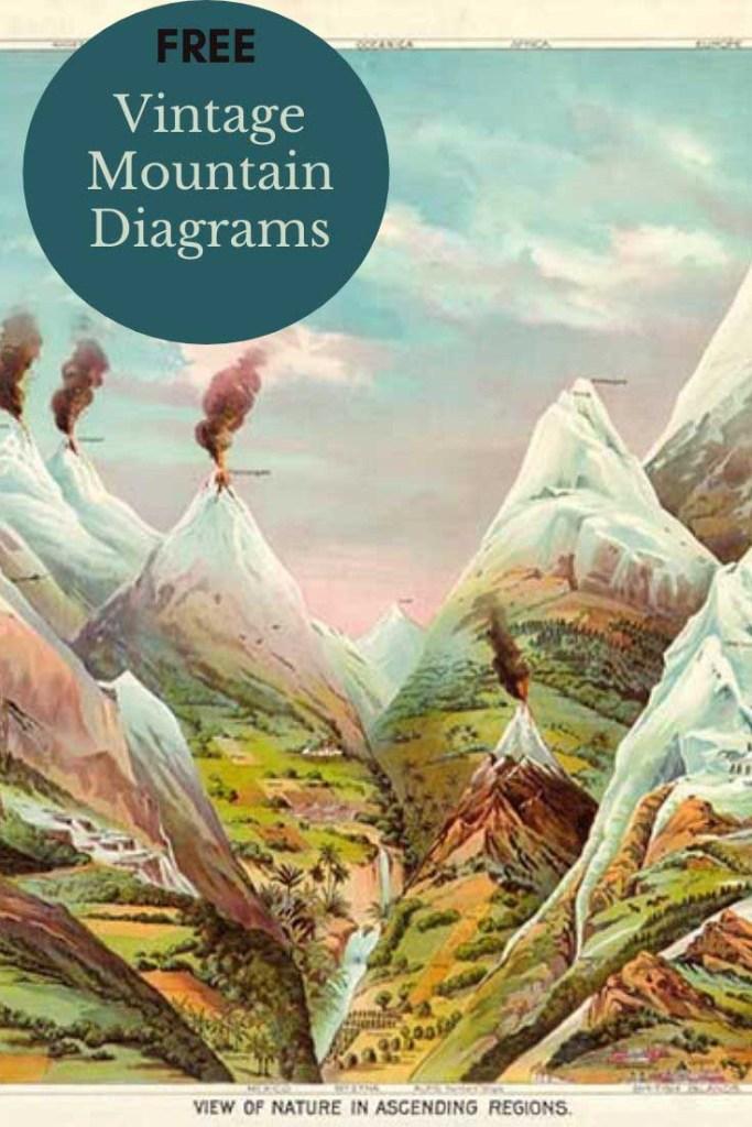 Vintage mountain sketches and diagrams