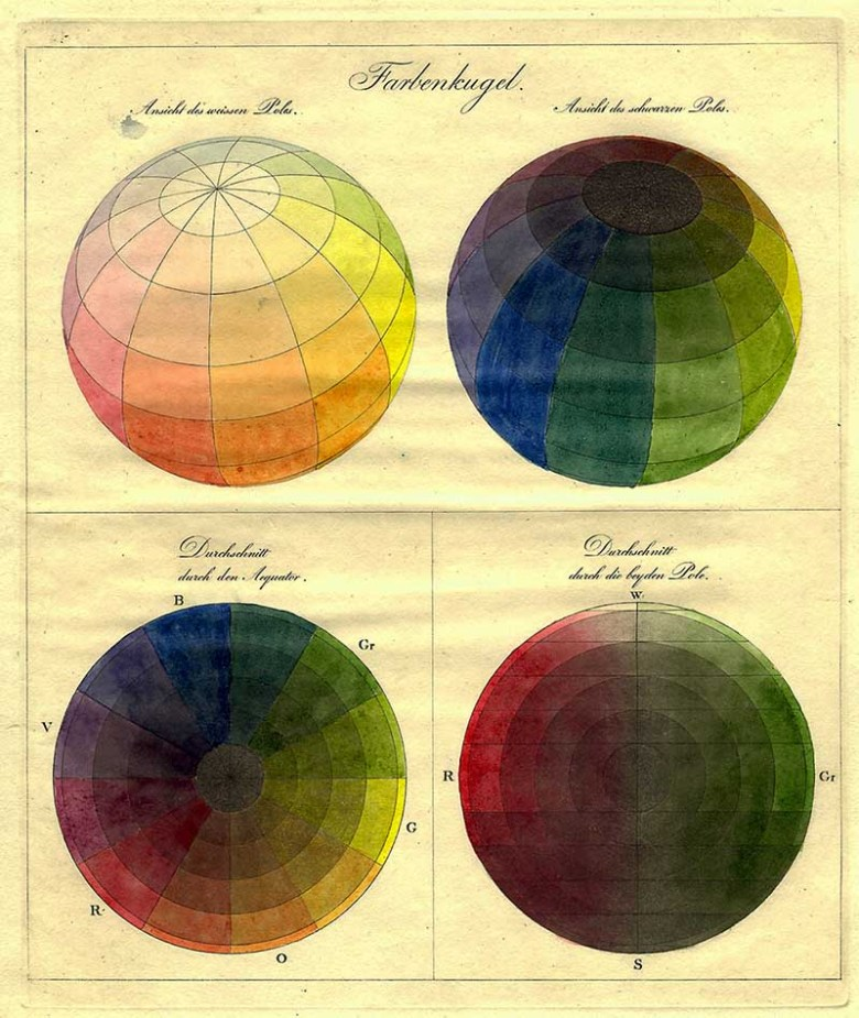 Runge Color Spheres