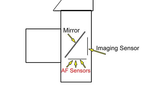 Dirty AF sensors and AF performance