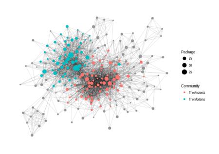 CRAN network communities