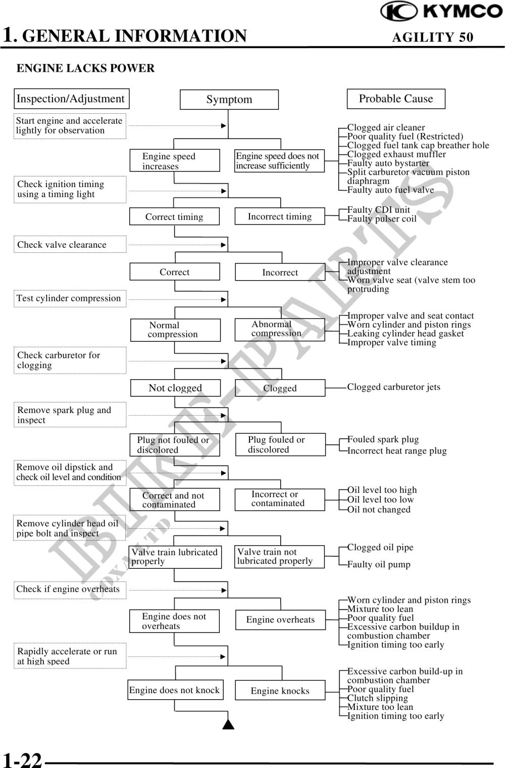 medium resolution of kymco engine valve diagram blog wiring diagram kymco engine valve diagram