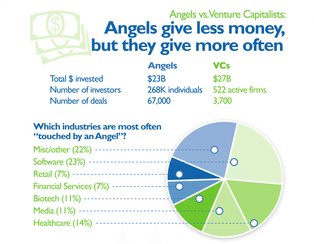 angels vs venture capitalists
