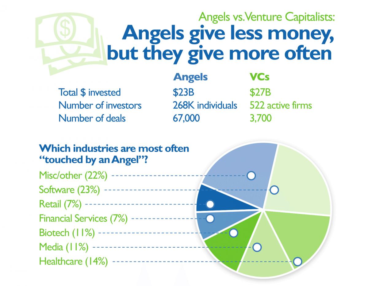 angels vs venture capitalists
