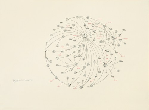 """Mark Lombardi - World Finance Corporation and Associates, ca. 1970-84: Miami, Ajman, and Bogota-Caracas (Brigata 2506: Cuban Anti-Castro Bay of Pigs Veteran) 7th Version, 1999, 69 1/8 x 84 inches, Colored pencil and graphite on paper, Private Collection  """"I call [these works] 'narrative structures' because each consists of a network of lines and notations which are meant to convey a story, typically about a recent event of interest to me, like the collapse of a large international bank, trading company, or investment house. One of my goals is to explore the interaction of political, social and economic forces in contemporary affairs. Thus far I have exhibited drawings on BCCI, Lincoln Savings, World Finance of Miami, the Vatican Bank, Silverado Savings, Castle Bank and Trust of the Bahamas, Nugan Hand Limited of Sydney, Australia, and many more.  Working from syndicated news items and other published accounts, I begin each drawing by compiling large amounts of information about a specific bank, financial group or set of individuals. After a careful review of the literature I then condense the essential points into an assortment of notations and other brief statements of fact, out of which an image begins to emerge."""" (Mark Lombardi, artist statement)  """"The global conglomerate World Finance Corporation… intrigued Lombardi more than any other bank scandal except BCCI. It became a cornerstone for his work undoubtedly because of the central role that WFC reputedly played in the trafficking of Columbian drugs and the subsequent laundering of the profits derived from those activities. An important subtext of this work and other Lombardi pieces such as Frank Nugan, Michael Hand, and Nugan Hand Ltd. of Sydney, Australia…and BCCI-ICIC & FAB…is the wide-ranging collusion involved in global crimes."""" (Robert Hobbs, *Mark Lombardi: Global Networks*)"""