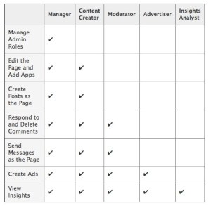 facebook new page administrator roles