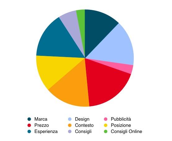 pie chart: influenza processi d'acquisto