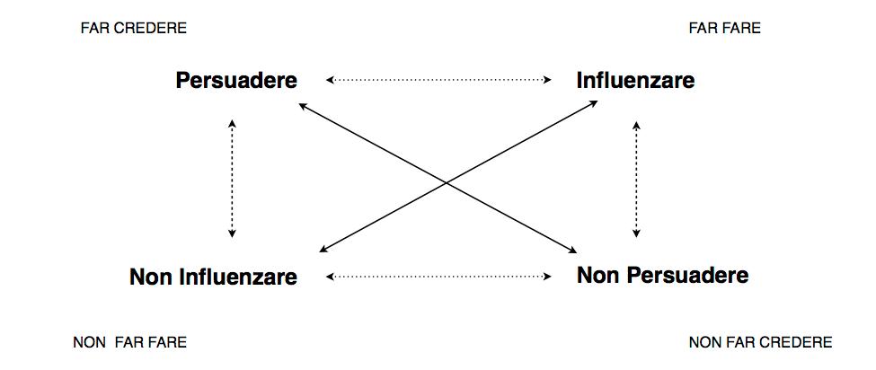 quadrato semtico persuasione e influenza