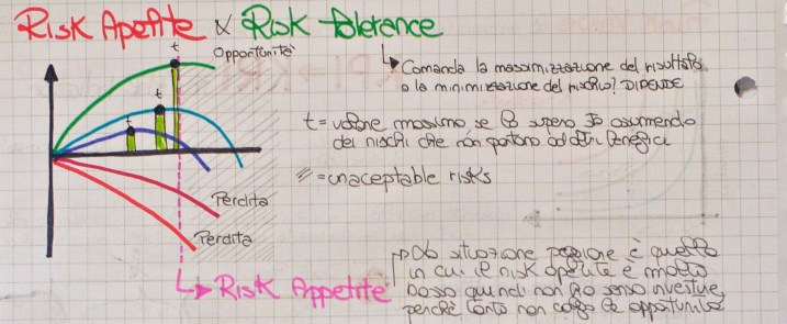 risk apetite and risk tolerance