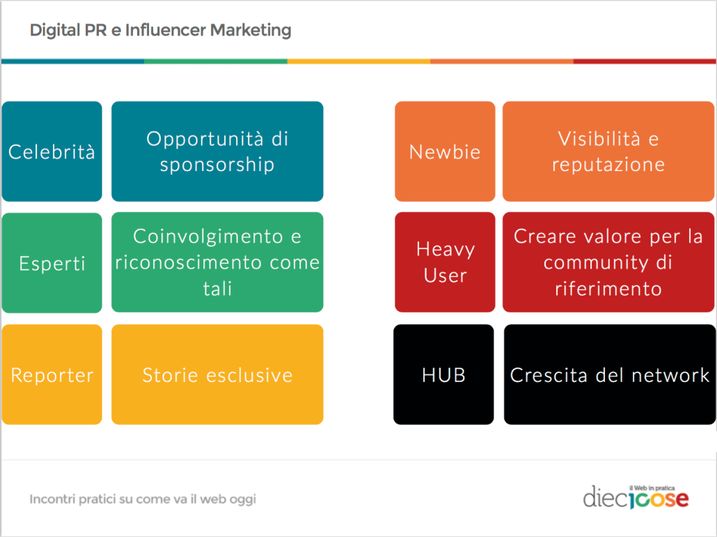 10 cose influencer marketing