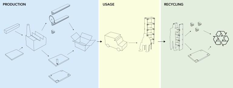 extrusion_furnitures_aluminium_ecodesign_lifecycle_en-pierre-felix-so