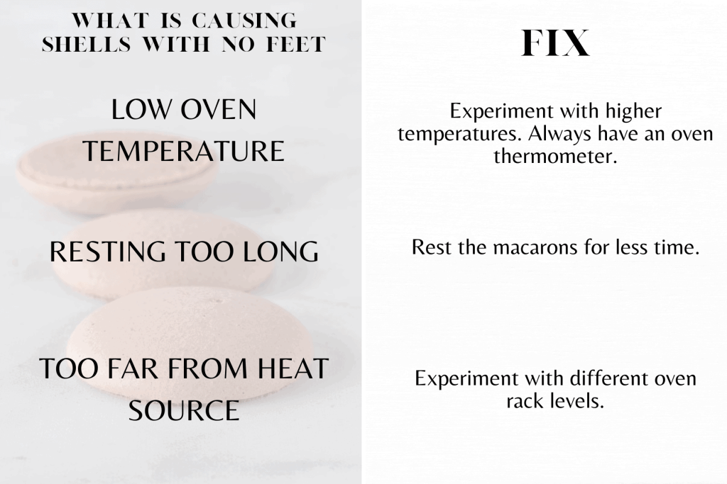 Vegan Macaron Troubleshooting Guide about macarons with no feet
