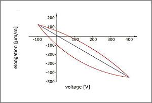 Piezo Mechanisms & Piezo Transducers: Piezoelectric