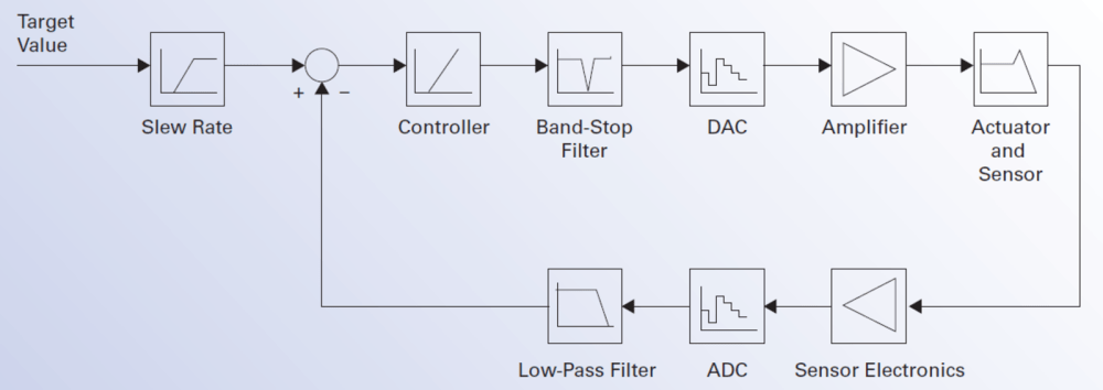 medium resolution of block diagram of a digital piezo servo controller