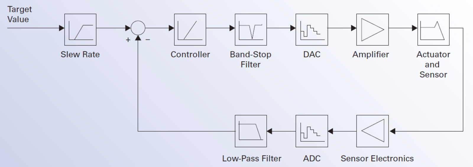 hight resolution of block diagram of a digital piezo servo controller
