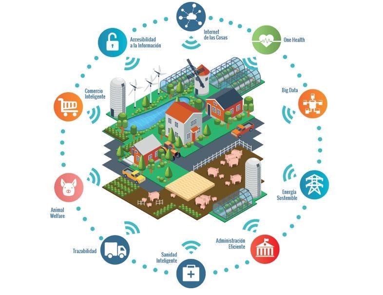 XVI Encuentro Universidad-Empresa Smart Farming Ganadería de Precisión