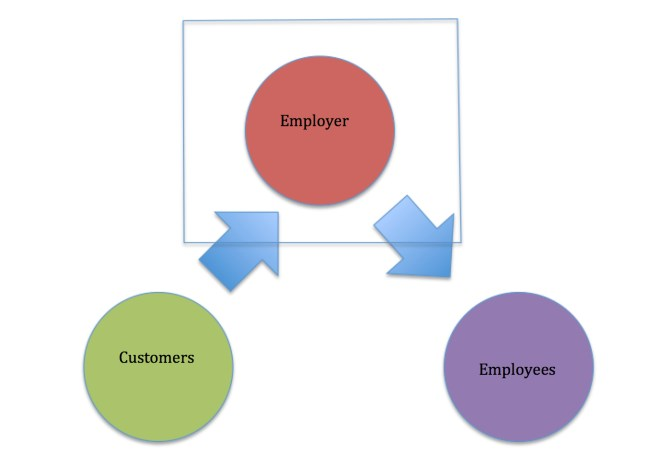 "Employer is an open system. the system is ""permeable"" as cash flows in and out of the system boundary."