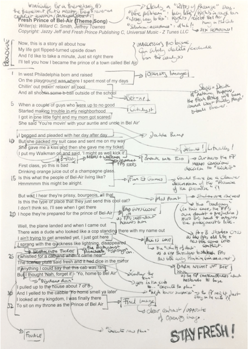 Lessons on writing from the Fresh Prince of Bel Air | pigfender