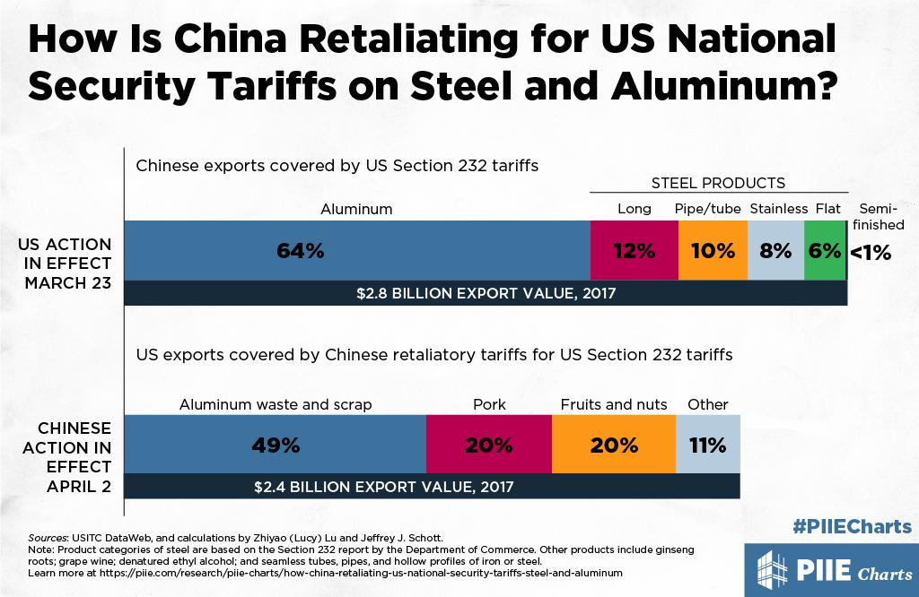 How Is China Retaliating for US National Security Tariffs on Steel and Aluminum? | PIIE