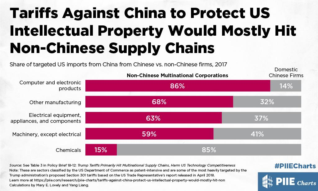 Tariffs Against China to Protect US Intellectual Property Would Mostly Hit Non-Chinese Supply Chains | PIIE