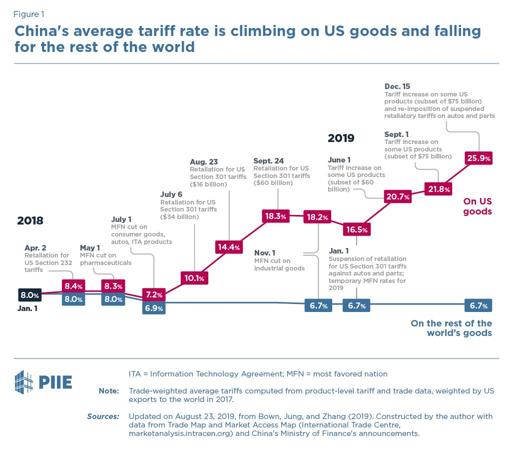 US-China Trade War: The Guns of August