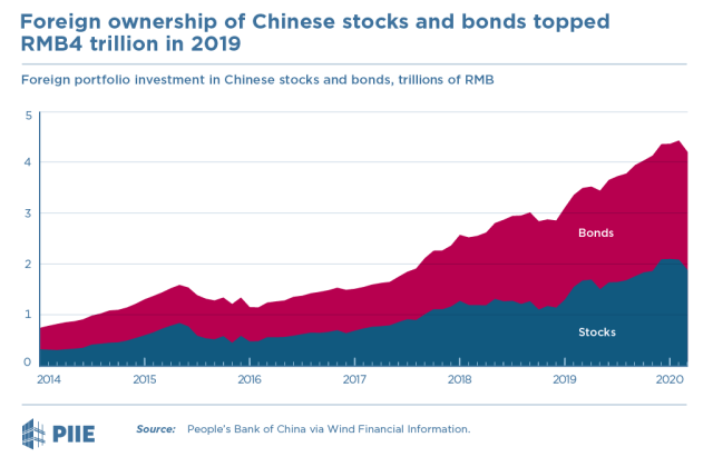Foreign ownership of Chinese stocks and bonds reached RMB4 trillion in 2019
