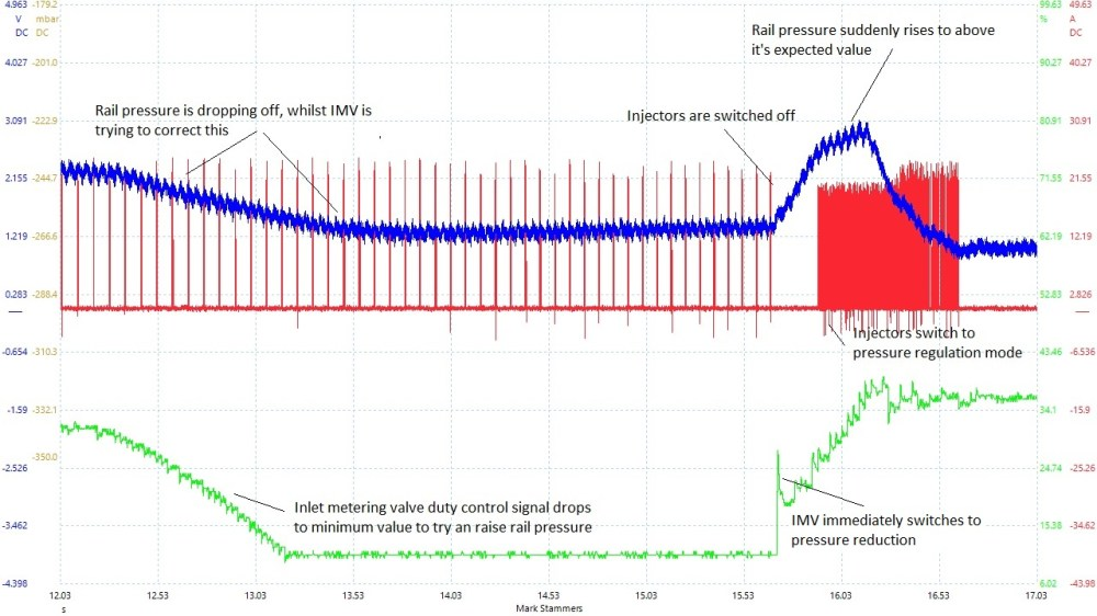 medium resolution of delphi fuel pressure control