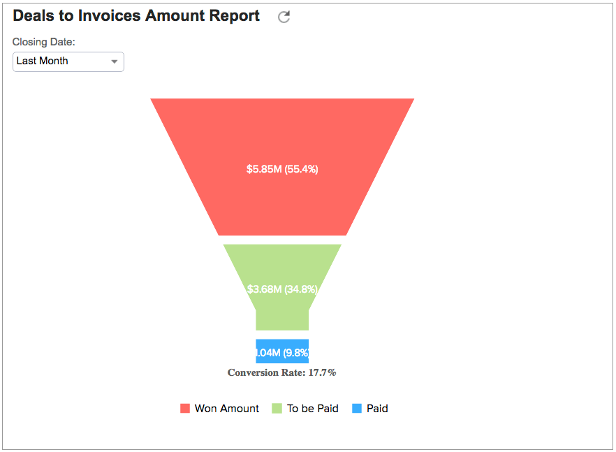 embudo-ventas-importe