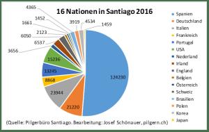 Statistik Camino Santiago