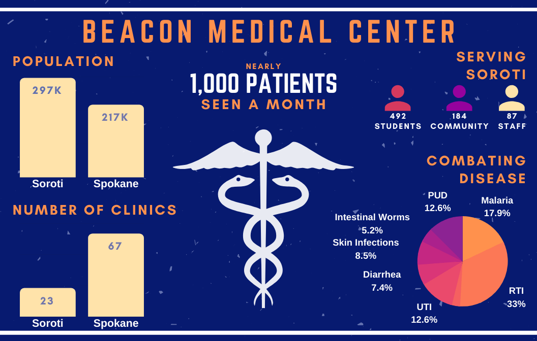 Beacon Medical Center: For the community, by the community