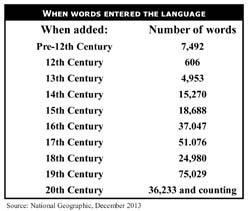 The History of English Dictionaries
