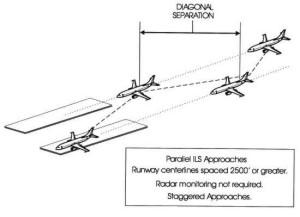 Section 4. Arrival Procedures