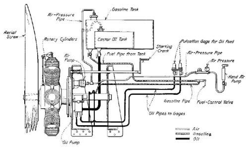 Gnome Monosoupape aero engine
