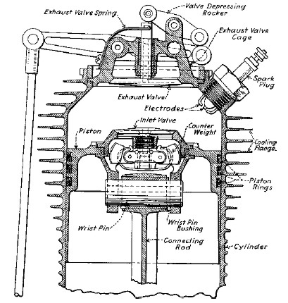 Gnome Monosoupape aero engine