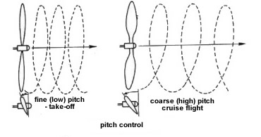 Can anyone explain to me when to use propeller pitch
