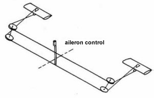 aircraft primary controls. Elevator, aileron rudder