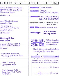 Miscellaneous these symbols show special activity that can occur in  certain area such as ultra light flying hang gliding parachuting and glider also how to read sectional aeronautical chart rh pilotfriend