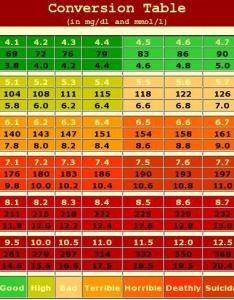 Blood sugar levels pilots of america also aic chart frodo fullring rh