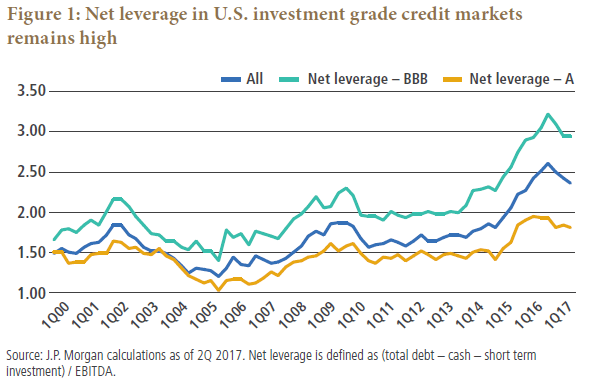 The higher leverage among   investment grade issuers should also be seen in context back only of ig nonfinancial market had net credit actively aware bbb bonds pimco rh